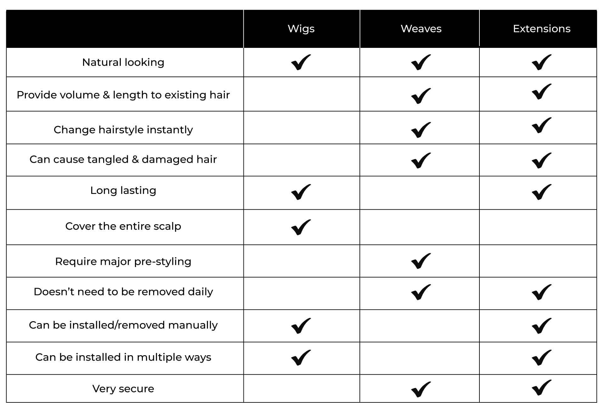 Wigs vs weaves vs hair extensions